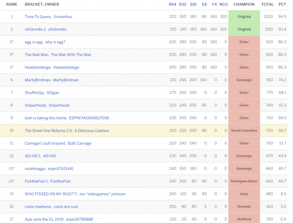 backpacktfmarchmadness2019.thumb.PNG.6509f51bc7db96460eb27b0ff8824d18.PNG